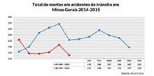 Acidentes diminuem e estão menos letais em Minas