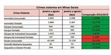 Minas mantém redução de homicídios em 2015; em BH, a queda acumulada é de quase 30%