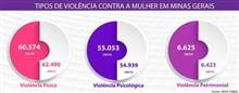 Minas tem menos 1,7 mil casos de crimes da Lei Maria da Penha